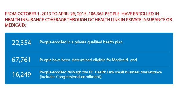 DC Health Link statistics
