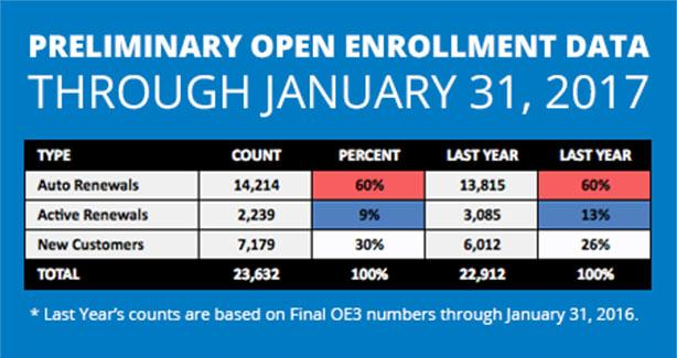 Preliminary 2017 Open Enrollment (OE4) Period Data