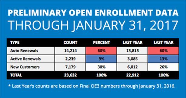 Preliminary 2017 Open Enrollment (OE4) Period Data